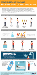 Heat Exhaustion in Humans